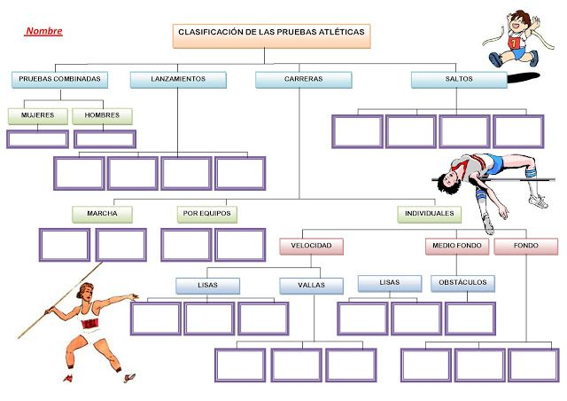Identifica las Pruebas de Atletismo