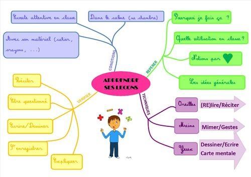 Méthodologie : Apprendre ses leçons, carte mentale