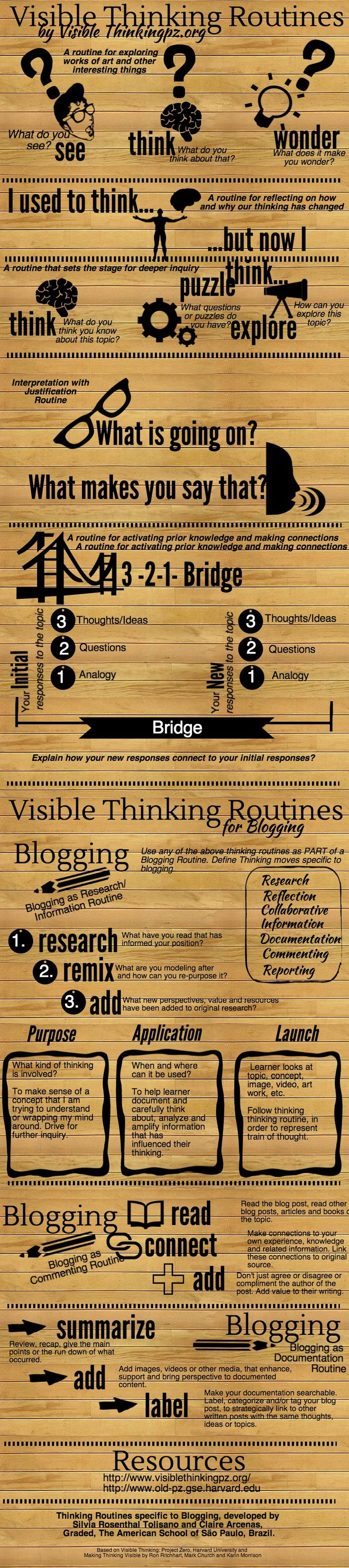 Visual To Help You Integrate Visible Thinking Routines in Your Class ~ Educational Technology and Mobile Learning