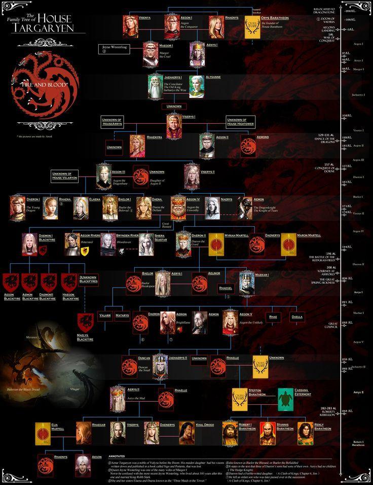 El arbol genealogico entero de la casa Targaryen desde sus inicios.