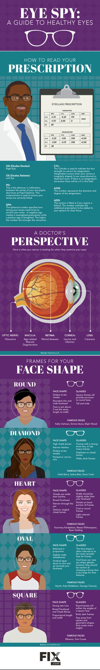 What to Expect at an Eye Exam | Fix.com