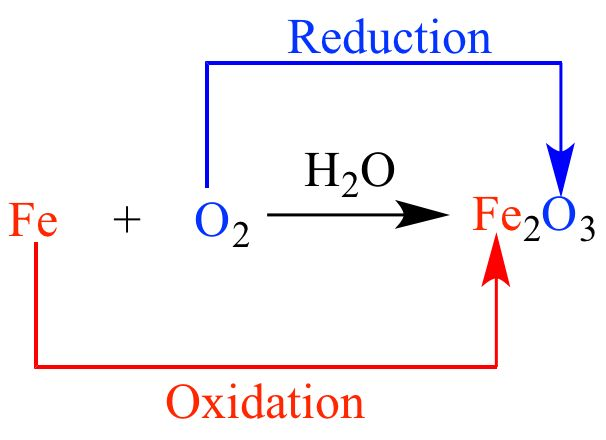 Illustrated Glossary of Organic Chemistry - Redox reaction