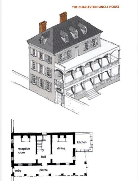 The charleston single house the plan of the lazares for Charleston single house