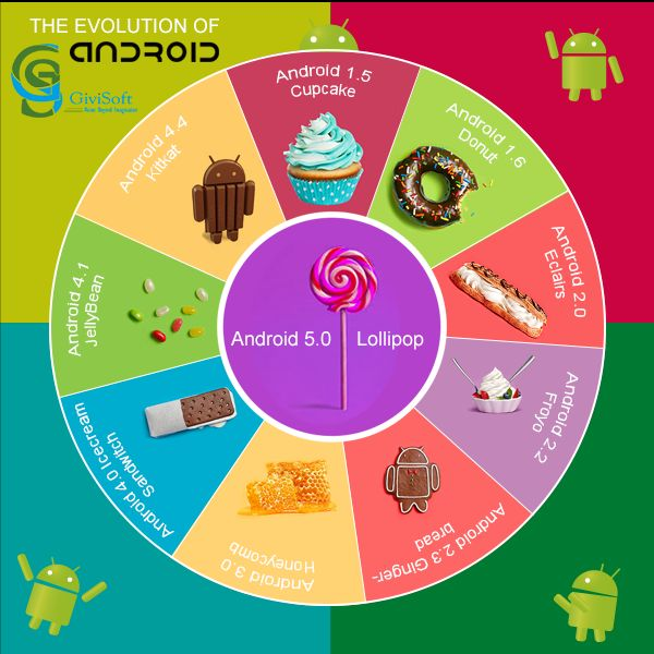 Android Evolution..!!