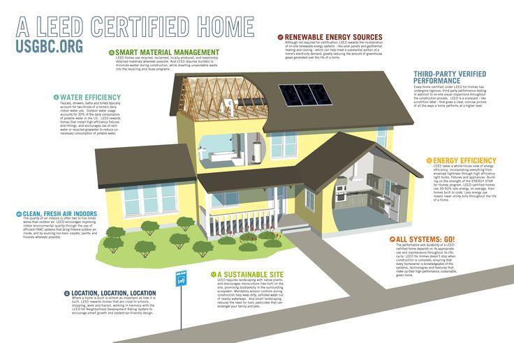 This diagram shows a descriptive picture of a USGBC LEED Home ...