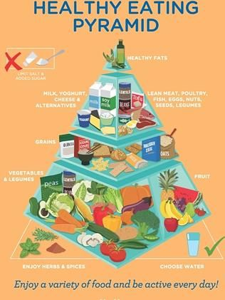 The new 2015 healthy food pyramid includes five specific food groups and excludes all sugary and refined foods. Photo: Nutrition Australia