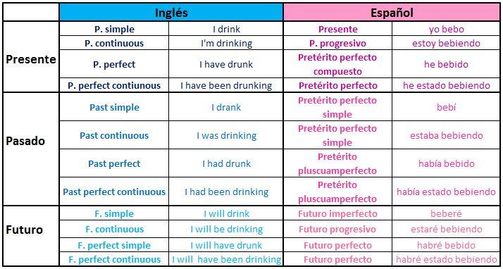Aprende inglés very well: Equivalencias tiempos verbales inglés - español