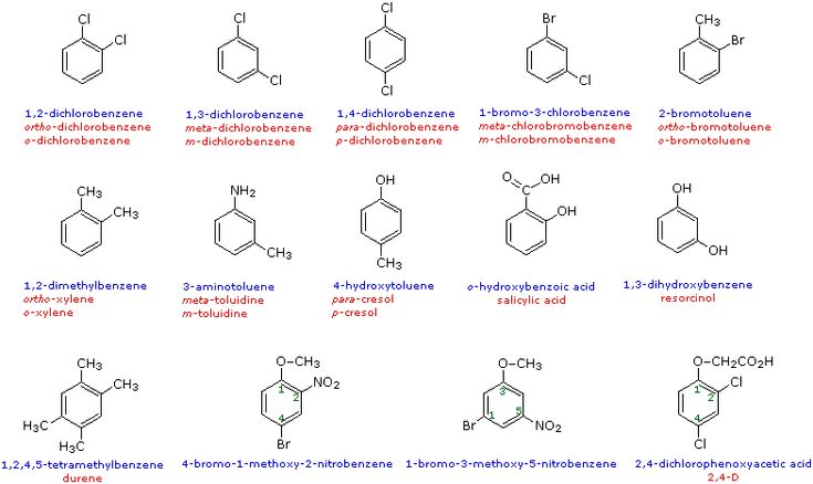 Systematic (chemical) trivial generic and trade names for aspirin