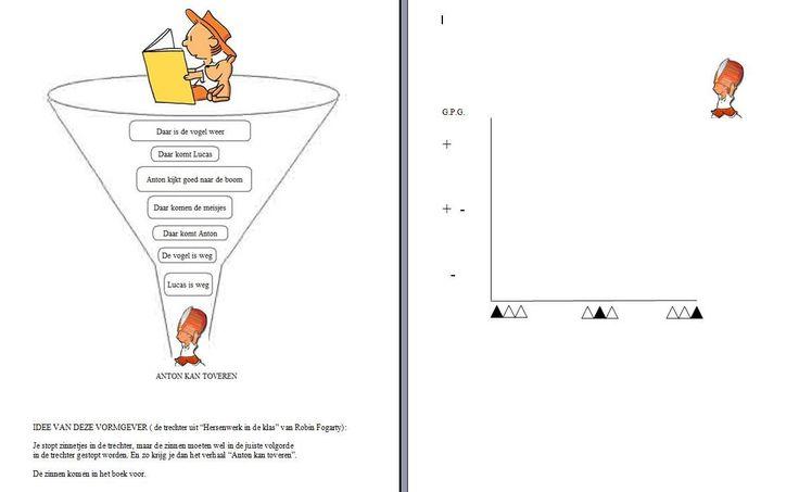 gpg-grafiek en trechter: anton kan toveren