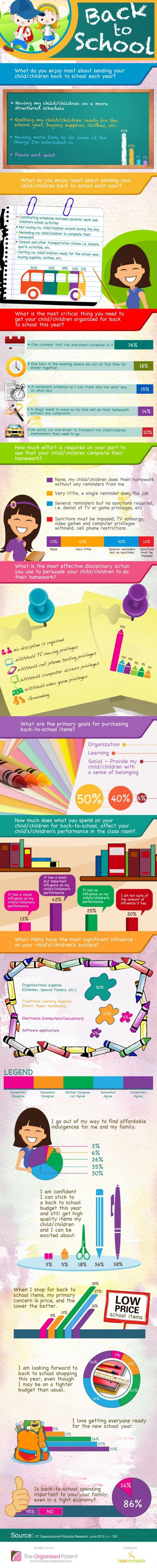 INFOGRAPHIC: BACK TO SCHOOL - PARENTS,  HOW DO YOU FEEL ABOUT BACK TO SCHOOL SEASON?    I never looked forward to Back to School season as a child.  Although I enjoyed school supply shopping (especially clothes shopping), I dreaded having to go back to a routine of homework and tests.  But, what about parents?  How do you feel about Back to School season?