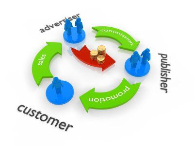 Affiliate Marketing Overview and Roadmap