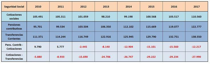 Evolución de las cuentas de la Tesorería General de la #Seguridad #Social de #España. Periodo 2010-2017. #Pensiones