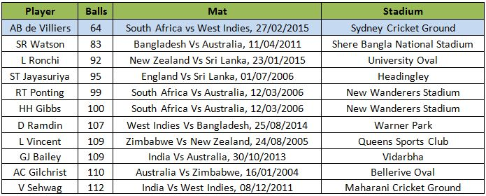 List of Fastest to 150 in One-Day International	List of Fastest to 150 in One-Day International : ~ http://www.managementparadise.com/forums/icc-cricket-world-cup-2015-forum-play-cricket-game-cricket-score-commentary/280139-list-fastest-150-one-day-international.html