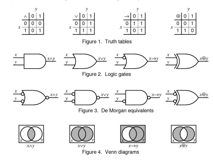 Booleon Logic: Truth Tables, Logic Gates, Venn Diagrams.