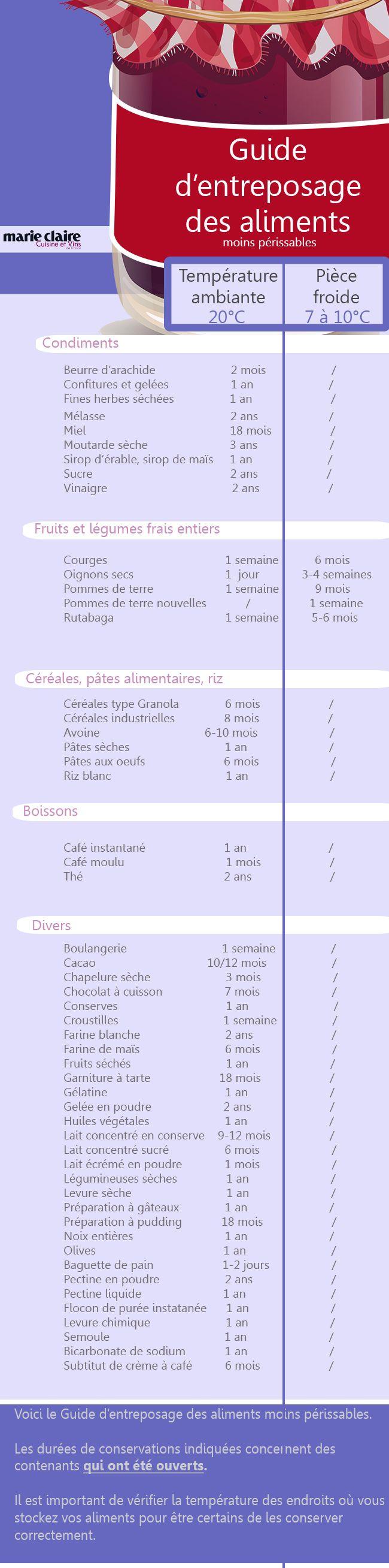Guide de conservation entre 7 et 20°C des aliments chez soi