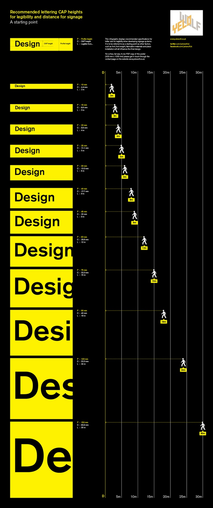 Infographic - lettering size for legibility for signage