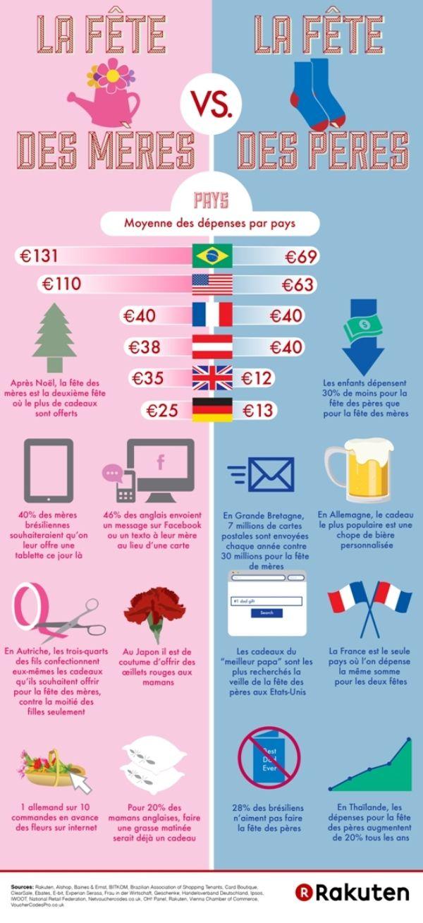 #Infographie fête des mères vs fêtes des pères