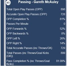 McAuley Passed it Gareth McAuley   West Broms new Number 1 defender