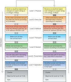 OSI model explained!