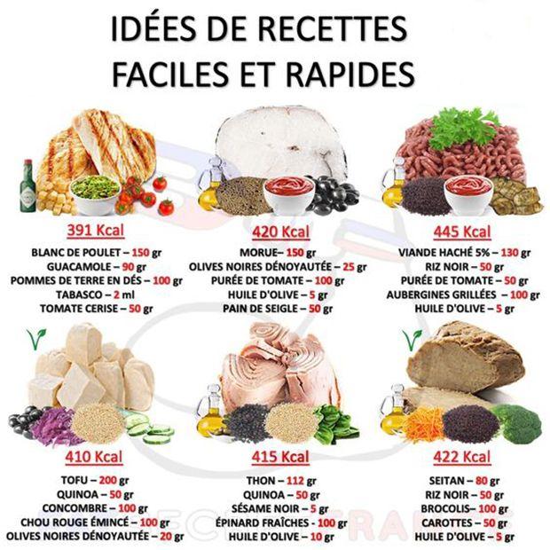 Idées De Recettes Faciles Et Rapides Healthy Nutrition Diet Lentil Nutrition Facts Nutrition