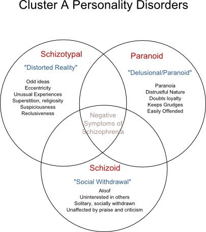 homework 8 personality and psyc disord Also review selected childhood and adolescent disorders from the perspective of  diagnosis, etiology and  30% 1, 2, 5, 6 additional notes on assignments and  evaluation:  disorders journal of child psychology and psychiatry, 55(8), 849- 851  perspective in dimensional models of personality disorders clinical.