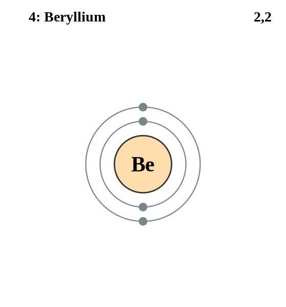 Ficheiro:Electron shell 004 Beryllium.svg