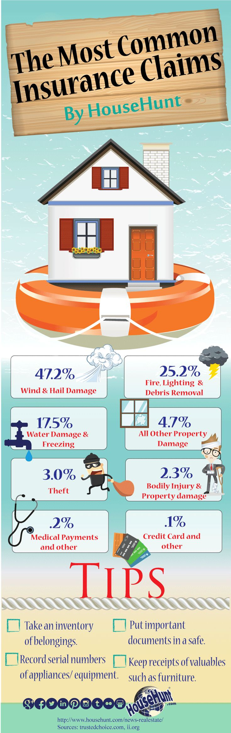Home insurance is crucial, our inforgraphic shows you the most common home insurance claims.