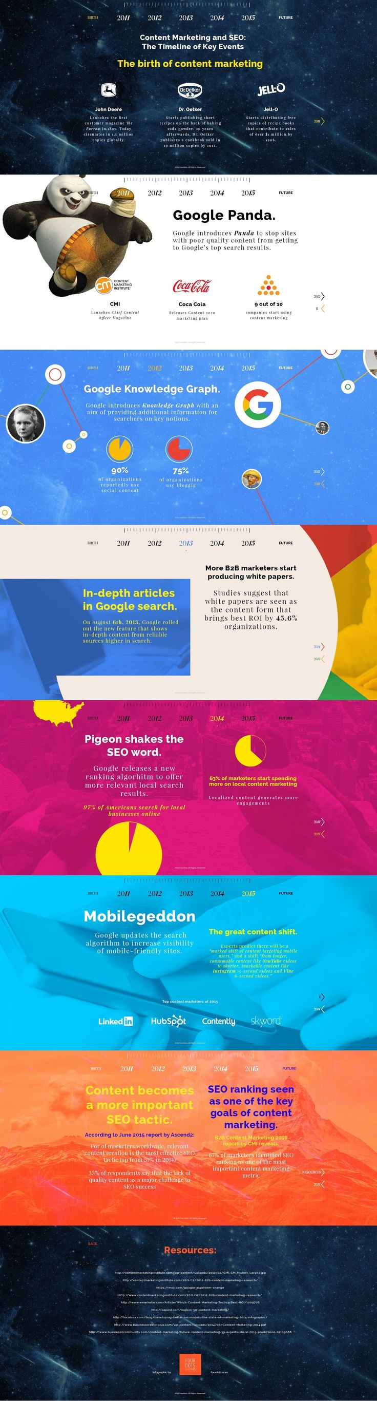 SEO y content marketing: cuando la calidad tiene premio, en: http://vallebroengplus.blogspot.com.es/