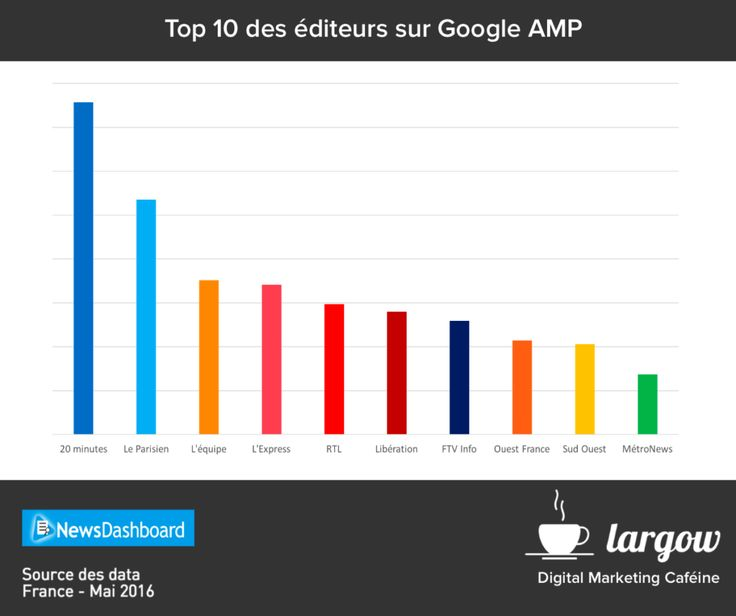 26 best Google AMP images on Pinterest Amp, 1st anniversary and - p & l form