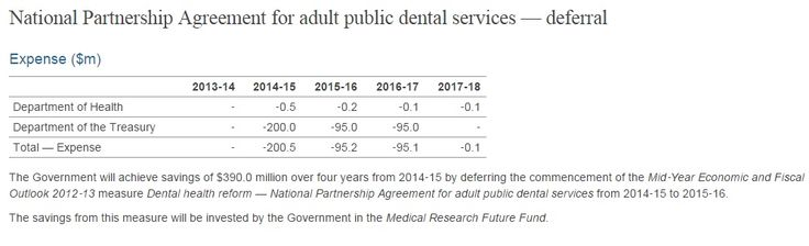"""Sunday, 10 May 2015 Today's dental health policy """"announcement"""" by the Health Minister is no more than a cruel hoax, and confirmation of yet another Liberal lie on health. Far from spending $200 mi... http://winstonclose.me/2015/05/10/dental-announcement-a-cruel-hoax-on-patients-catherine-king-federal-member-for-ballarat-shadow-minister-for-health/"""