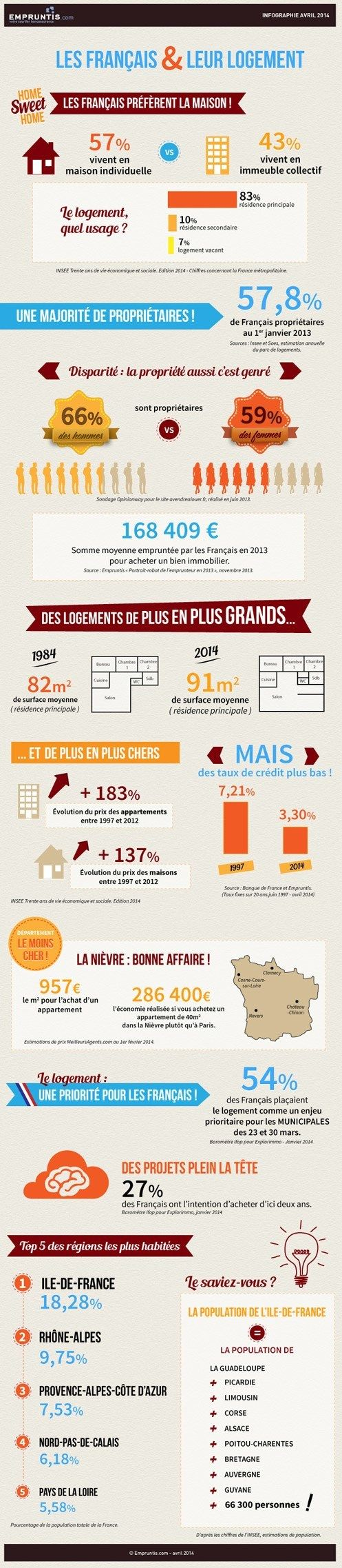 L'immobilier en France