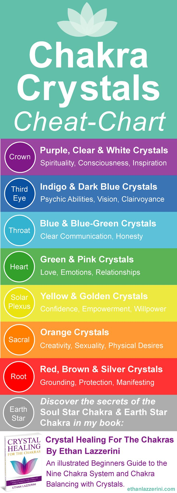 Chakra Crystals Chart Infographic. Cheat sheet crystals and stones by colour. #crystalhealing #chakras