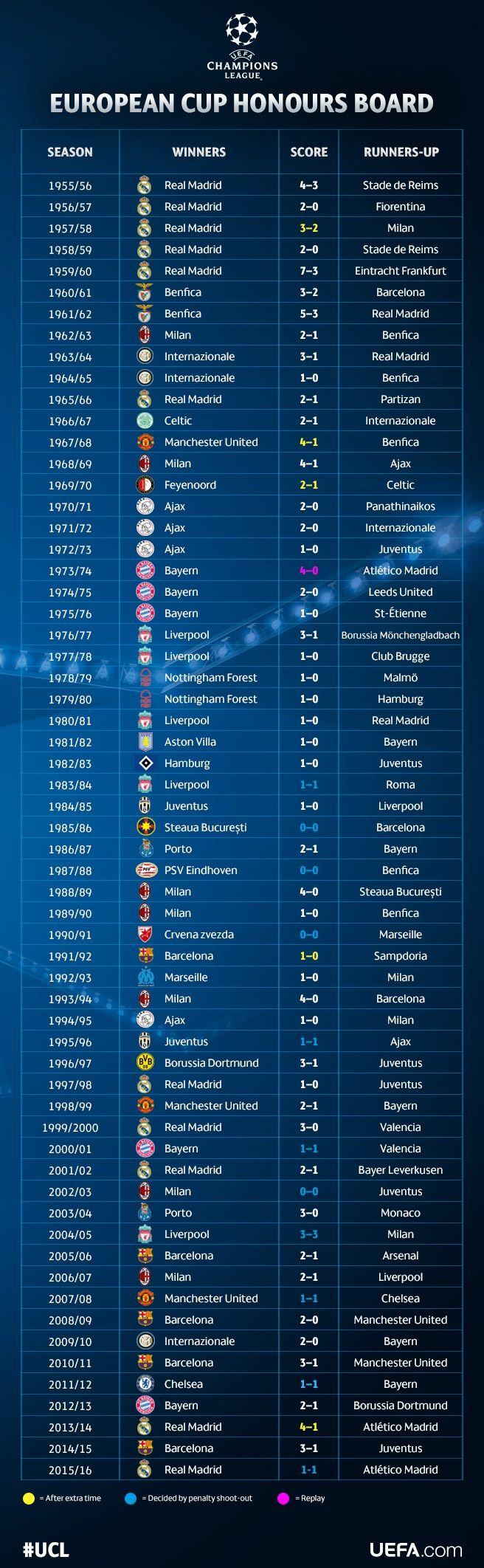 Albo d'Oro Coppa dei Campioni - UEFA Champions League - Notizie - UEFA.com