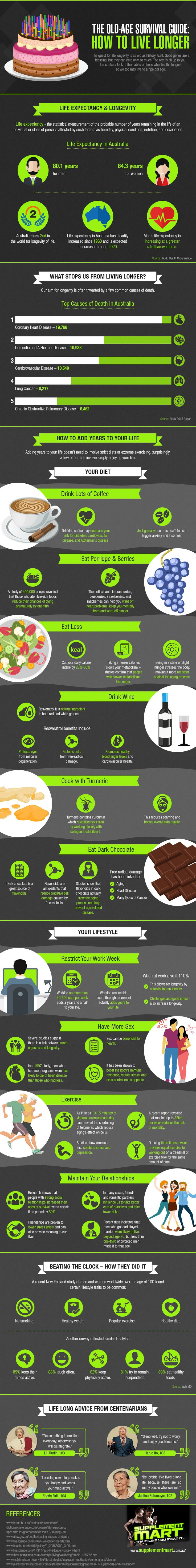 This infographic by Supplement Mart looks at how you can increase your chances of living to a ripe age, It explores everything from food choices to tips from centenarians.