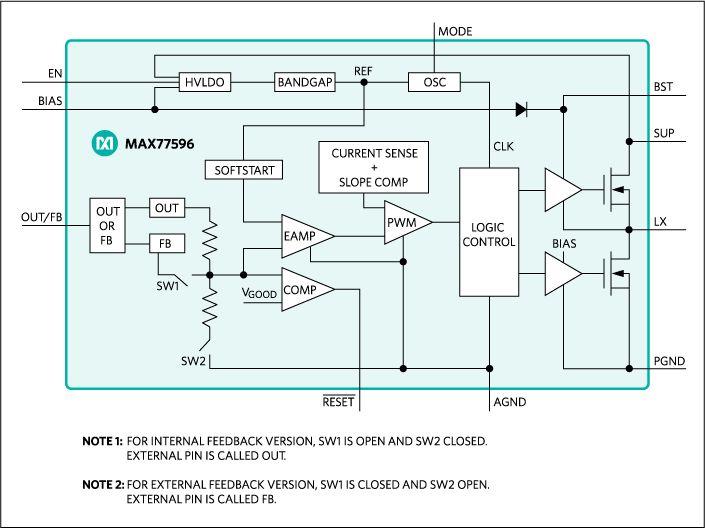 MAX77596: Block Diagram