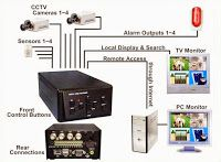 Electrical and Electronics Engineering: CCTV security system