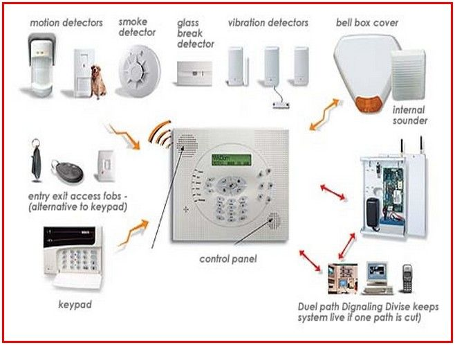 Alarm systems for homes - http://boathouse.tv/alarm-systems-for-homes/