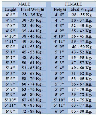 Ideal Height And Weight Formulae For Ideal Updated Hight And Weight Chart Weight Charts Ideal Weight Chart