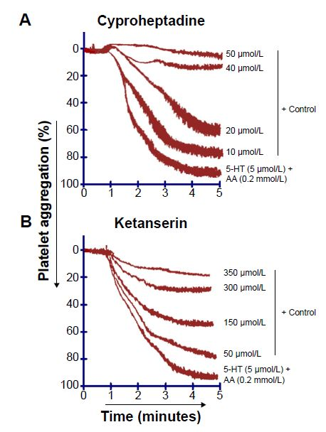 Figure 5 Tracings from representative experiments showing the synergistic effect of 5-HT (5 μmol/L) and AA (0.2 mmol/L) on human platelet aggregation is blocked by 5-HT2 receptor blockers such as (A) cyproheptadine and (B) ketanserin. Control = (5-HT + AA ), n=5.