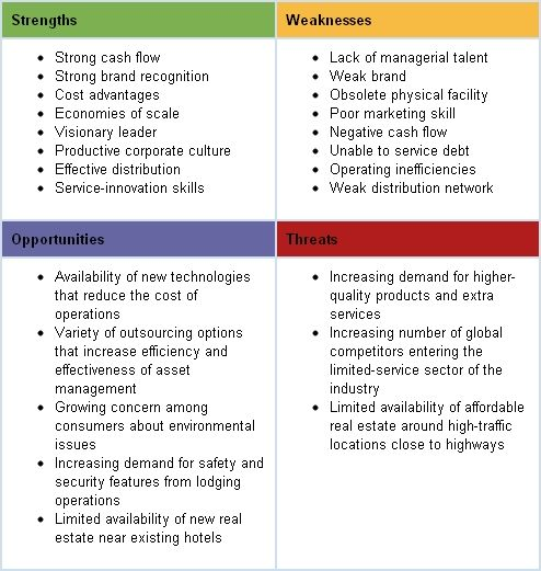 the swot analysis  ecornell