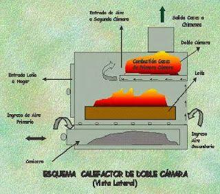 Tecnología para un progreso sostenible: Diseñando una estufa de leña de doble combustión sencilla, cómoda y eficiente: Entendiendo el proceso de combustión de la madera (3)