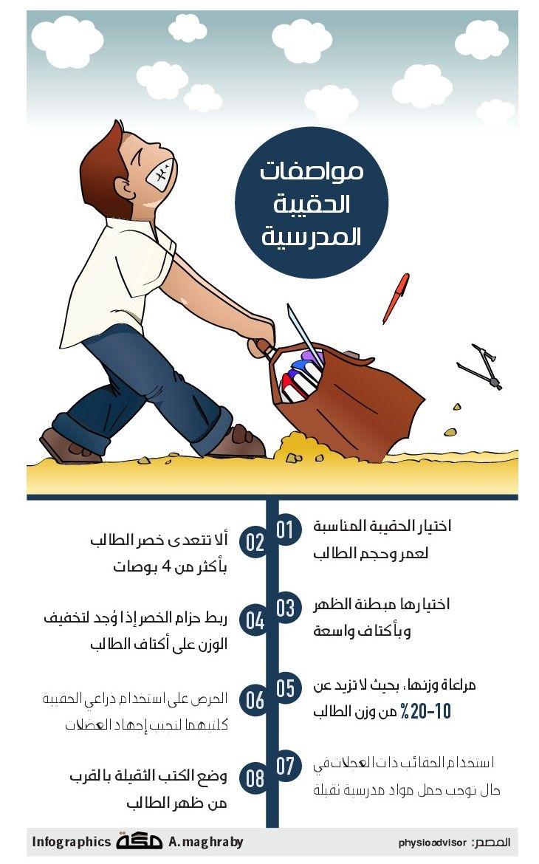 مواصفات الحقيبة المدرسية تعليم انفوجرافيك صحيفة مكة Infographic Movie Posters Makkah