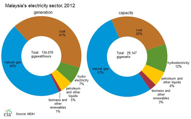 Malaysia's electricity sector, 2012