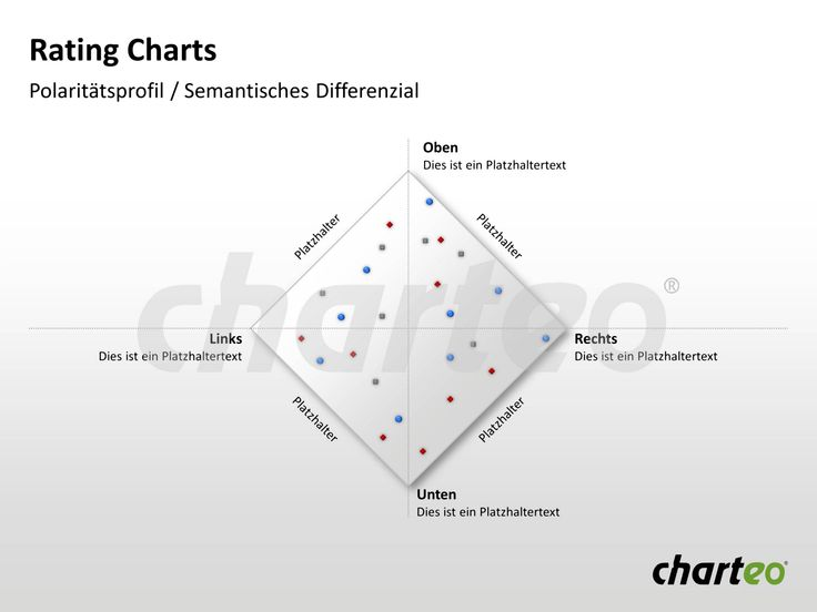 Make use of this rating chart template to rate various products according to the same factors at the same time. Download now at http://www.charteo.com/en/PowerPoint/Tables/Rating-Charts-3-german.html