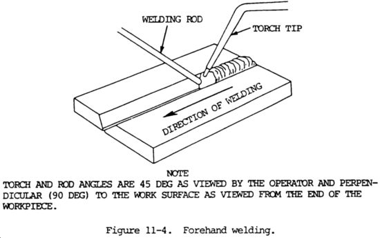 Welding Methods and Techniques: Illustrations and Descriptions ...