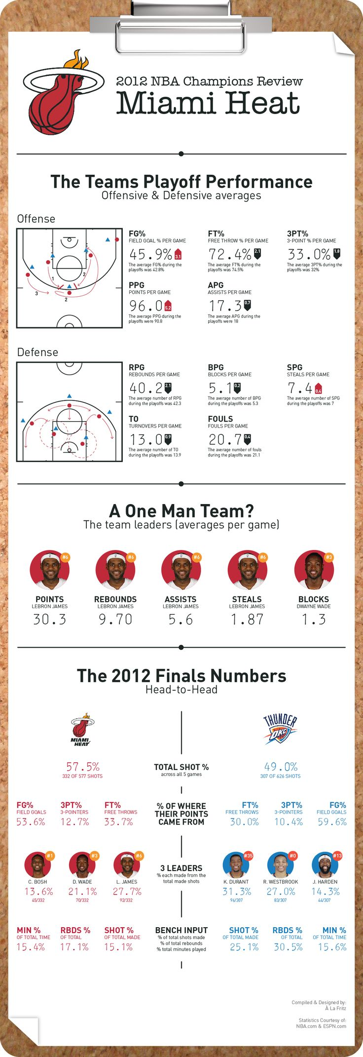 Some stats and figures about the winning team, the Miami Heat.