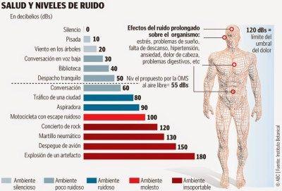 Ruido y enfermedad #salud http://blgs.co/63NT2Z