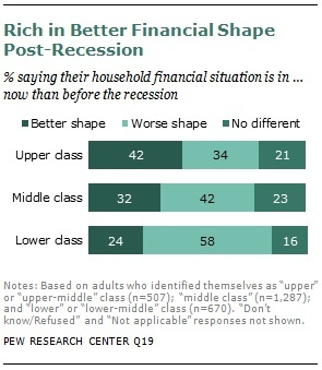 """Rich in Better Financial Shape Post-Recession""Racing Sex Sexuality Class, Intersection, Shape Post Recess, Social Class, Recess Click, Racing Sex Sexual Class, Analysis, The Great, Well B"