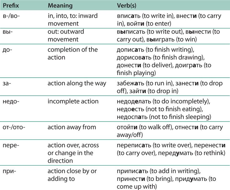 verbs of motion russian - Google Search