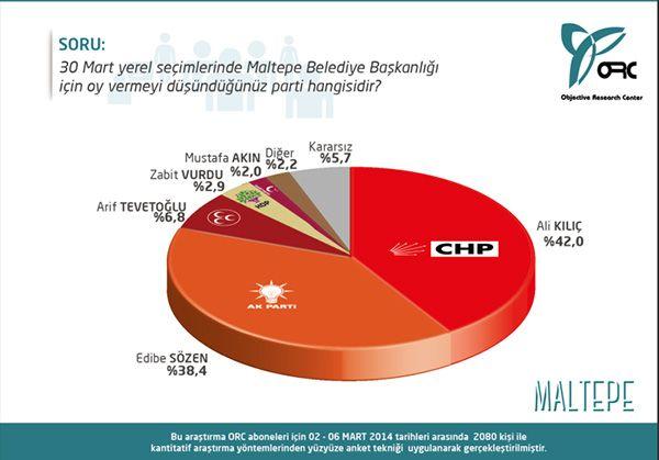 Seçim Anketleri